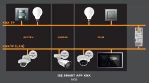 Axis Communications en ise introduceren KNX-app voor AXIS Camera Application Platform