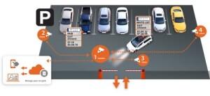 Hanwha Techwin ontwikkelt serverloze ANPR-oplossing voor beheer kleine locaties
